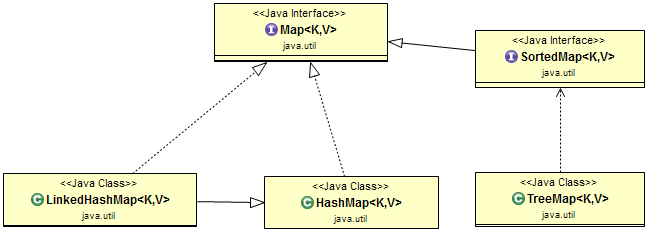 Java Collections Framework in Depth with Examples for Beginners