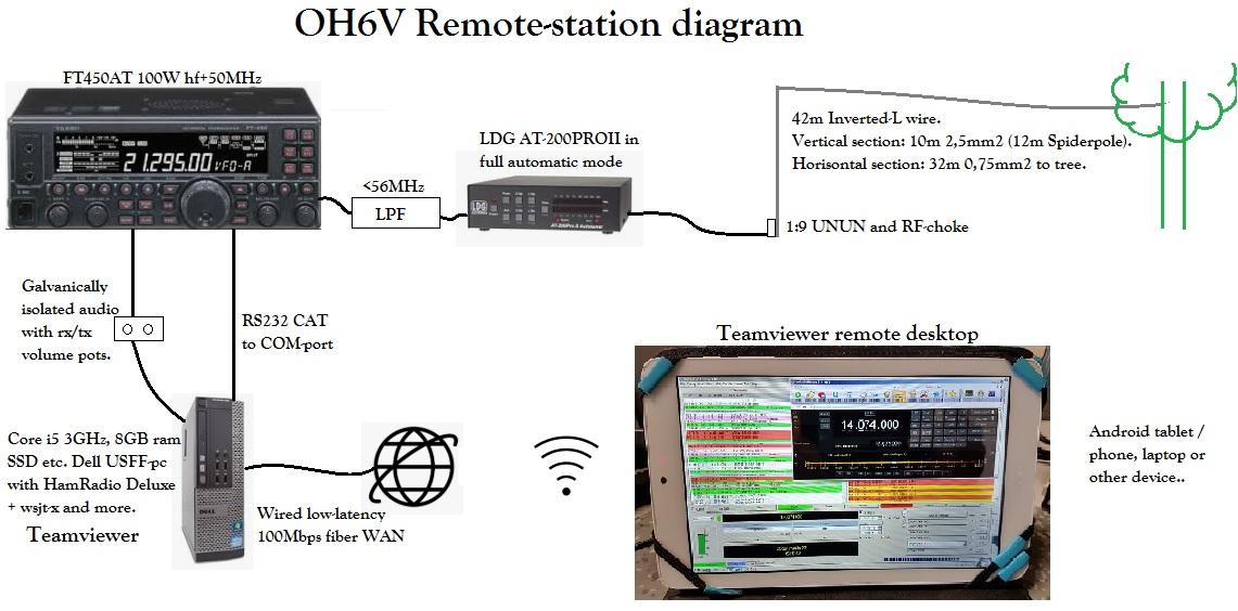 OH6V - Radio Team Vainionpää: OH6V Remote-station interview