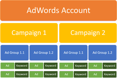 grup-iklan-google-adwords