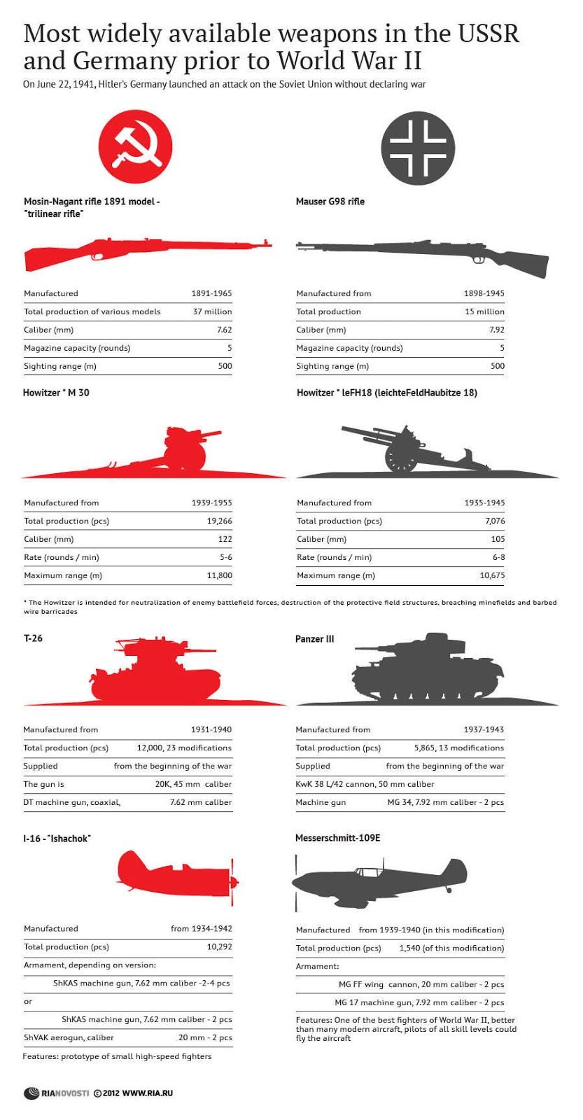 Berapakah Jumlah Persentaan Jerman dan Rusia dalam Perang Dunia II