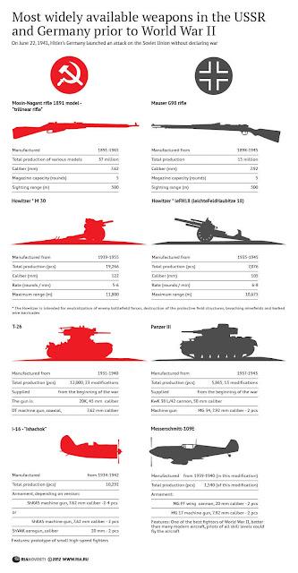 Perbandingan Persenjataan Jerman dan Rusia Sebelum Perang Dunia II