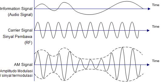 Mengenal modulasi teknik modulasi dan demodulasi gatewan ccuart Choice Image