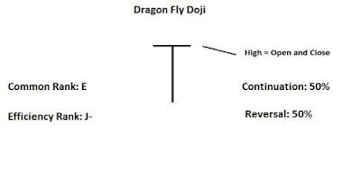 Dragonfly Doji
