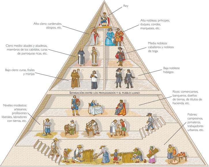 Egypt Ancient Egyptian 6 Levels Society