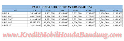 Paket Kredit Honda Brio Maret 2016, Harga Honda Brio Mobil Honda Brio