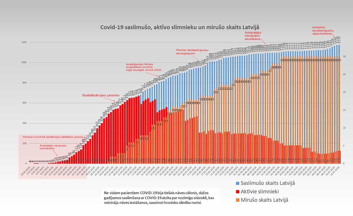 Grafiks ar Covid-19 saslimušo un mirušo skaitu valstī 12.07.2020.