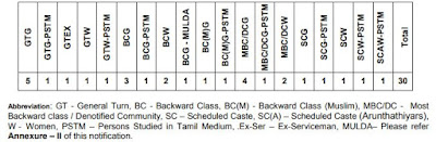 tnpsc-cooperative-society-junior-inspector-post-recruitment-vacancy-distribution-list-by-communal-reservation-chart-tngovernmentjobs-in