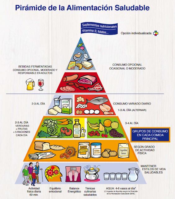 La nueva pirámide nutricional