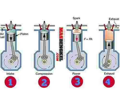 cara kerja dan prinsip kerja mesin 4-tak