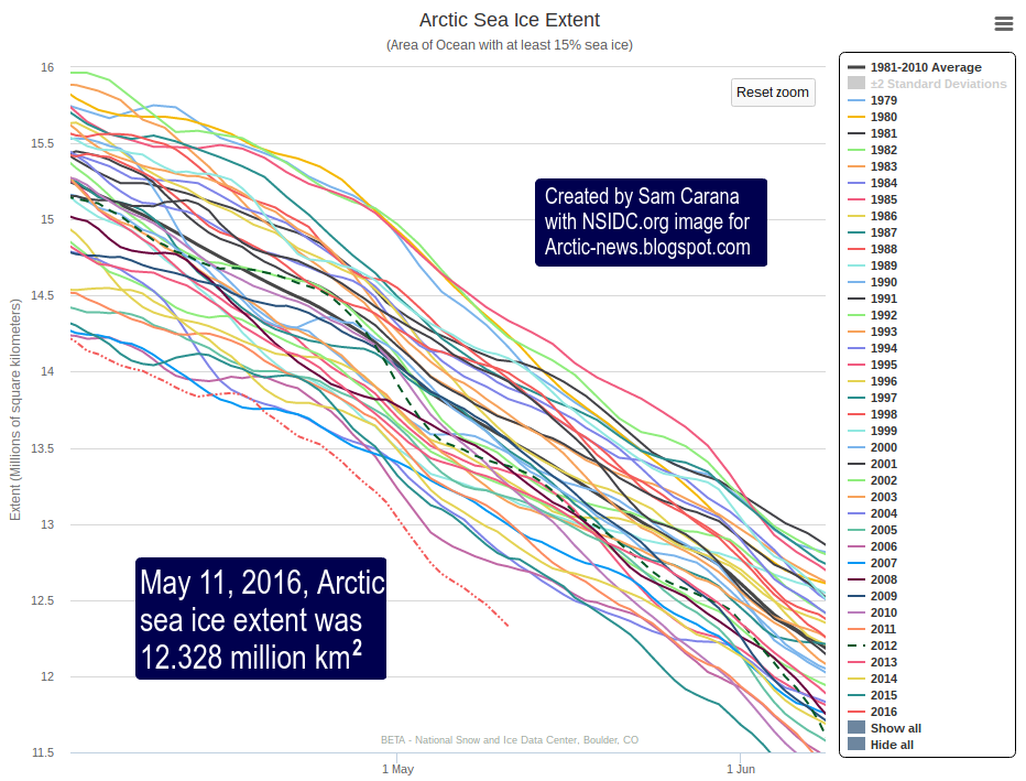 Arctic News: Arctic Sea Ice gone by September 2016?