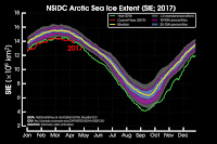 Arctic sea ice extent is record low for this time of year and has been since October 2016 with the exception of December (which was still the second-lowest extent on record). (Credit: Zack Labe) Click to Enlarge.