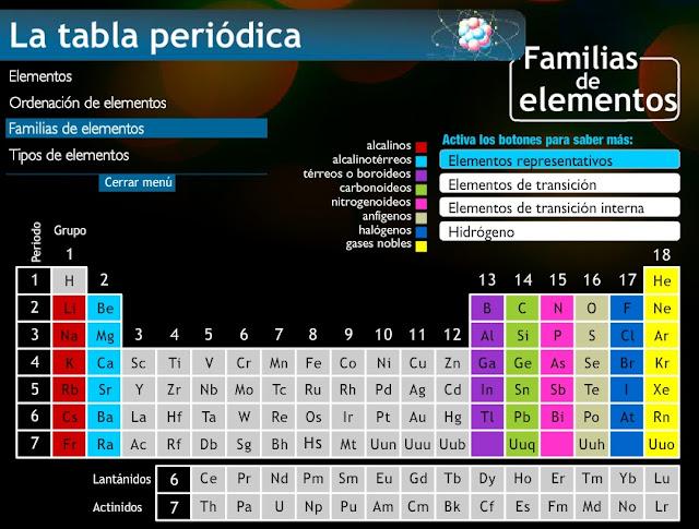 Quimica sanfe configuracin electrnica y tabla periodica 17 urtaz Images