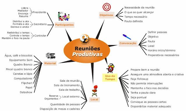 Técnicas de Mapas mentais para processos criativos