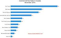 Canada commercial van sales chart November 2016