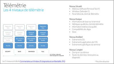 Windows 10 les quatre niveaux de télémétrie