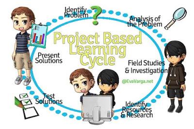 Kitar Pembelajaran Berasaskan Projek