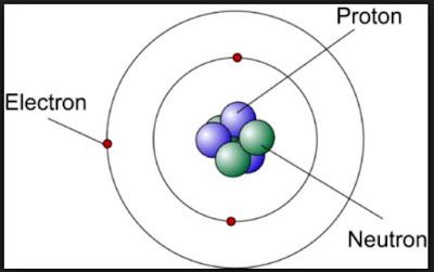 Soal-Soal Teori Atom Kelas 10 SMA