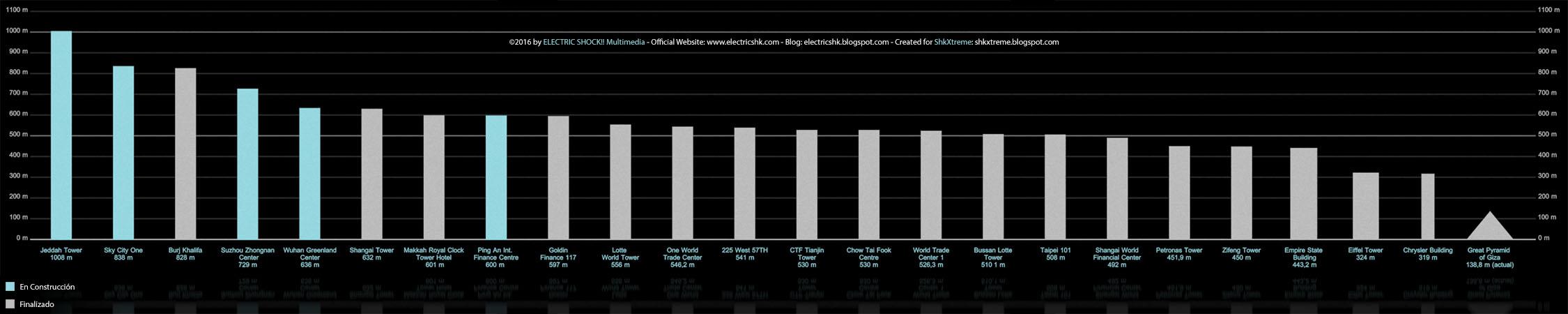 Gráfico comparativo Edificios más altos del Mundo