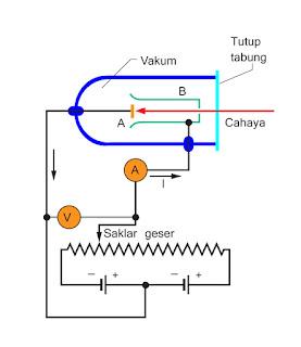 skema alat yang digunakan untuk mengadakan percobaan Efek fotolistrik
