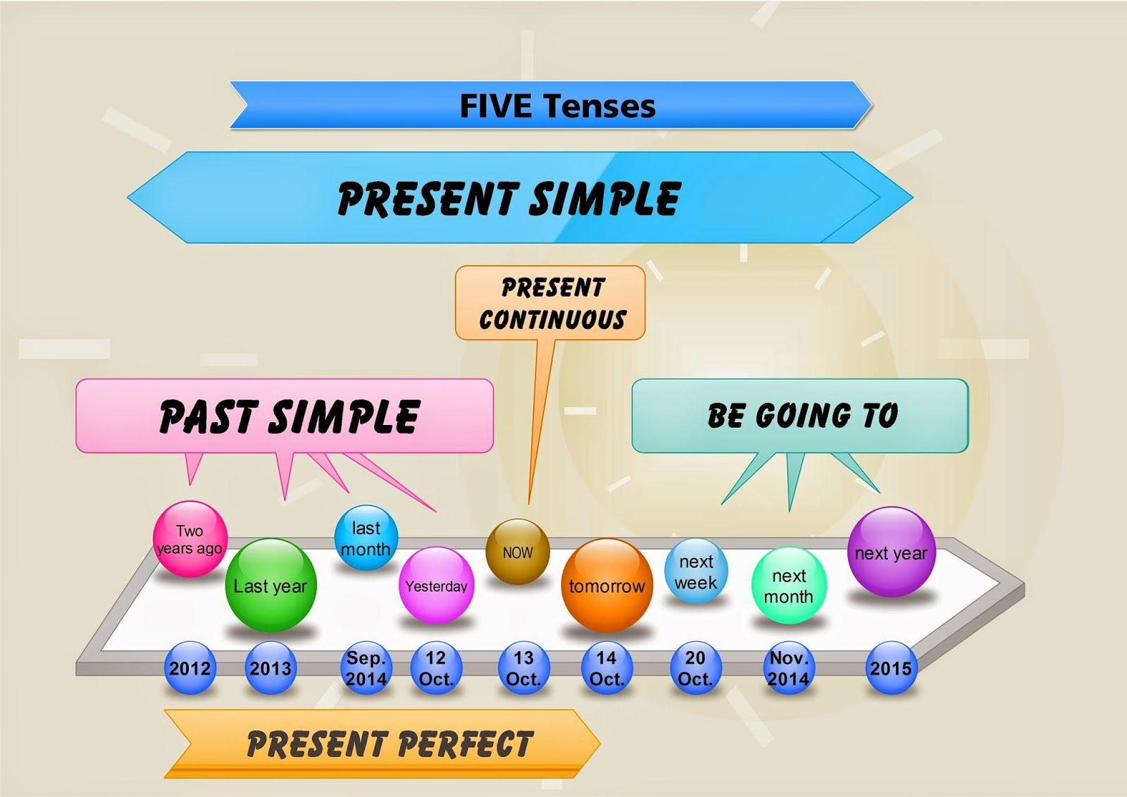 Click On The 5 Verb Tenses Mind Map