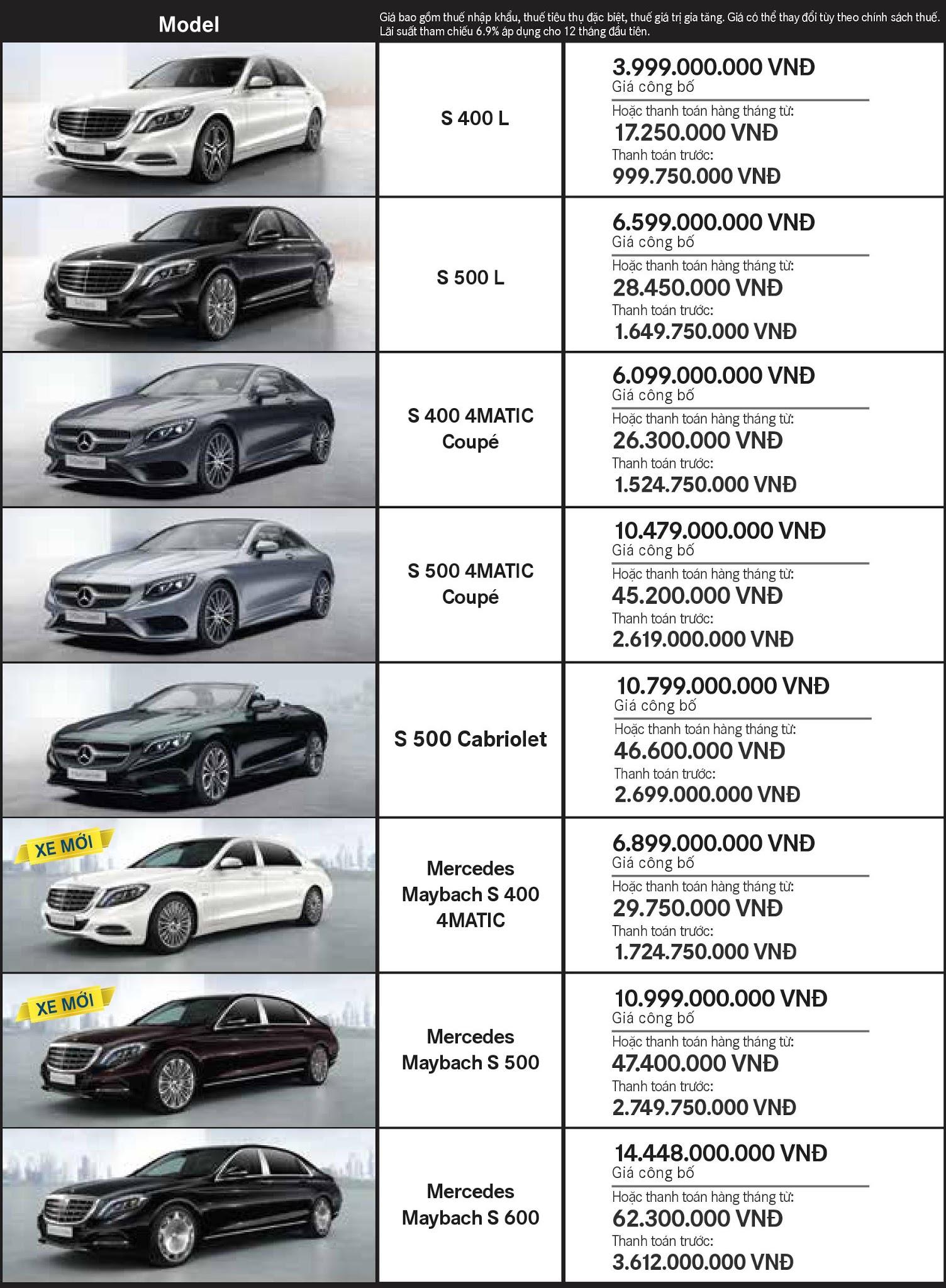 Bảng giá xe Mercedes tháng 9 tại Mercedes Trường Chinh