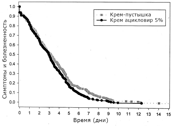 Эффективность ацикловира
