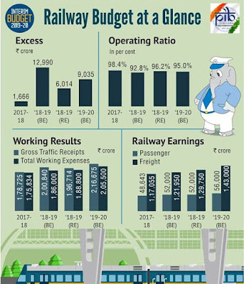 Union Budget 2019-20 Allocation for Railway in A Glance