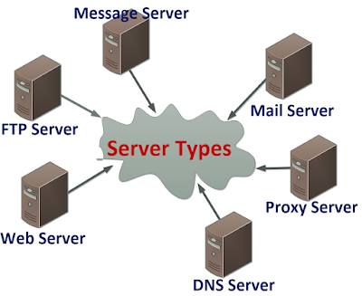 What is Server in Hindi? Types of Server in Networking in Hindi