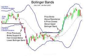 Bollinger Band® Definition