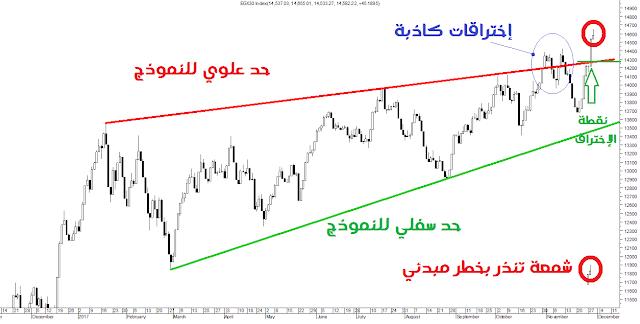 رسم المؤشر العام للبورصة المصرية على الإتجاه اليومي
