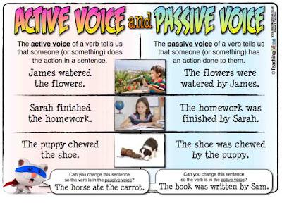 Contoh Soal Passive Voice Beserta Jawaban Terbaru (Tense)