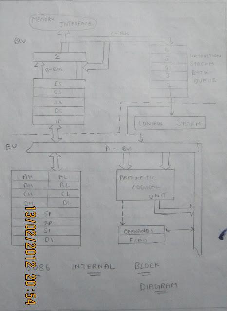 Microprocessor And Microcontroller  8086 16bit Microprocessor