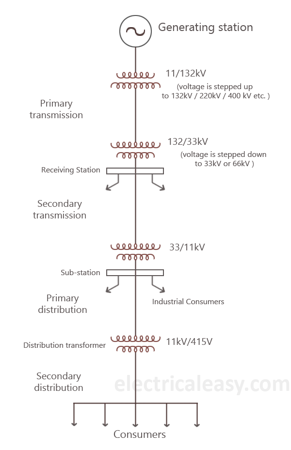 single line diagram of electric power transmission system