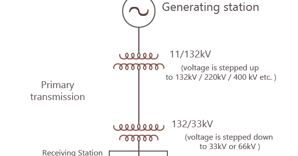 Basics Of Electrical Power Transmission System Electricaleasy Com