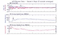 Zestawienie warunków wiatru słonecznego z sondy ACE z 27-28 września 2017 r.- widoczne typowe oznaki docierania strumienia CHHSS, począwszy od stopniowego nabrania gęstości (1), po którym nastąpił stopniowy wzrost prędkości (2) połączony ze wzrostem natężenia pola magnetycznego (Bt, 3) i rozpoczęciem wahań w skierowaniu pola (Bz, 4), które po kilkunastu godzinach od rozpoczęcia napływu przybrało stabilnie południowe skierowanie sprzyjające rozwojowi aktywności geomagnetycznej. Prędkość wiatru w maksimum burzy osiągała 700 km/sek., przy Bt dochodzącym do 14nT i Bz w okolicach -12, do -14nT, co pozwoliło na zaistnienie silnej burzy magnetycznej kategorii G3. Widoczne również niekorzystne zmiany w Bt i Bz w połowie 28 września (5), przynoszące zanikanie aktywności geomagnetycznej i uspokojenie pogody kosmicznej w niespełna dwie doby od początku napływu CHHSS. Credits: ACE, SWPC