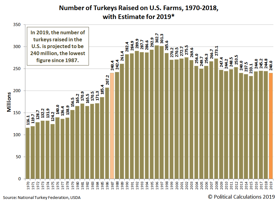 Number of Turkeys Raised on U.S. Farms, 1970-2018, with Estimate for 2019*