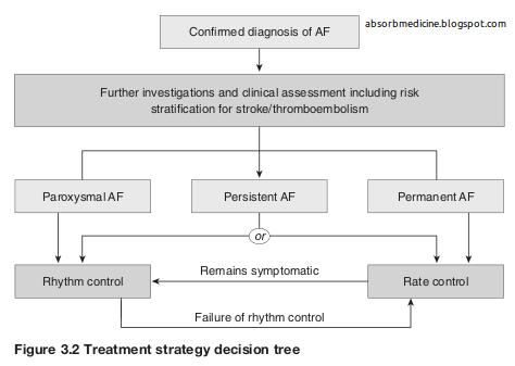 Absorb Medicine: Management of atrial fibrillation (AF)