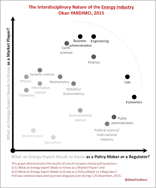 The Interdisciplinary Nature of the Energy Industry