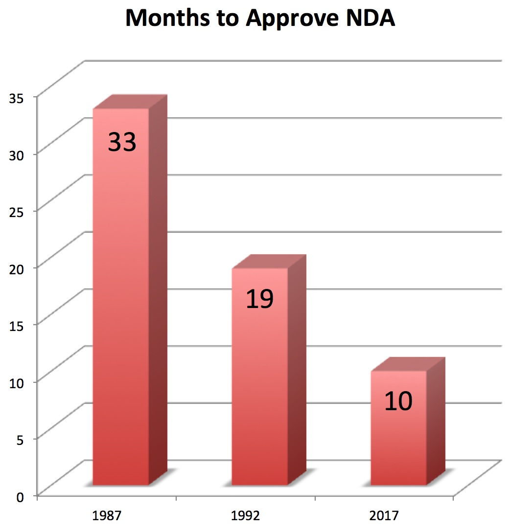 Pharma Marketing Blog: Is FDA Too Slow to Approve New Drugs?