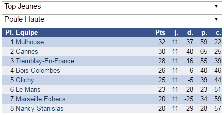 Résultat final du Top Jeunes d'échecs: Mulhouse, champion de France 2016 !