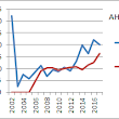Ahold Delhaize valuation based on Benjamin Graham number
