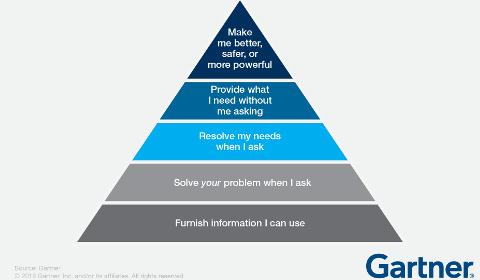 Gartner – Pyramide de l'Expérience Client