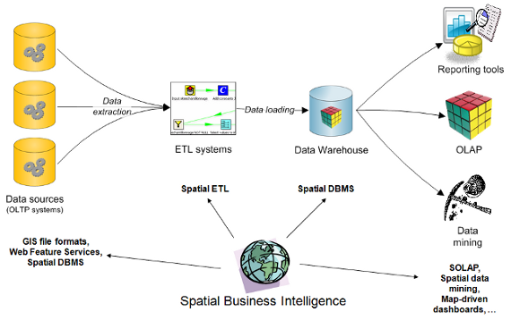 Figure 3: Integrating the Spatial Component into a Classical BI Infrastructure