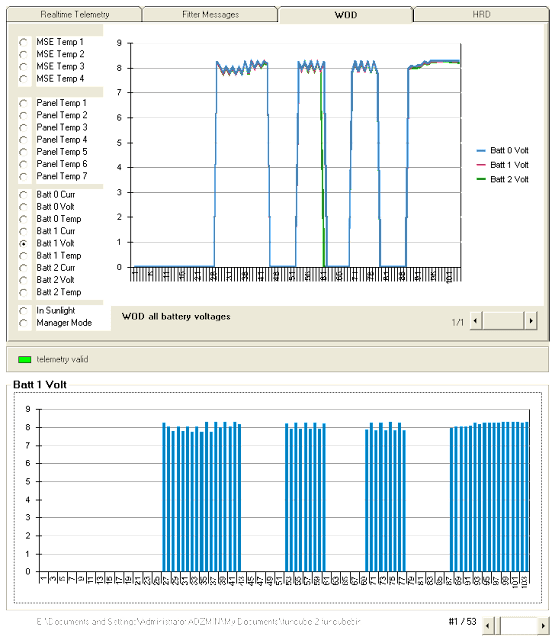 FUNCube-2 WOD chart