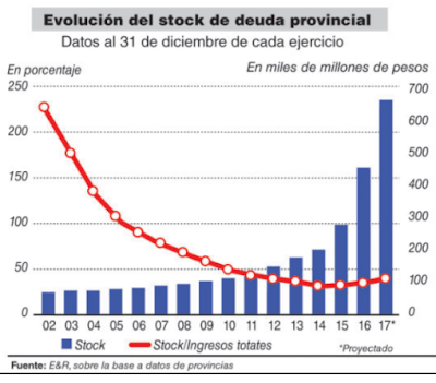La deuda imparable de las provincias en gobierno macrista