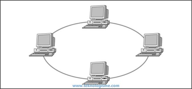 JarKom - Topologi Jaringan Komputer - Topologi Cincin