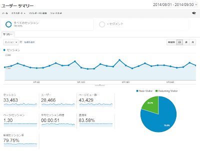 9月のGoogle Analytics