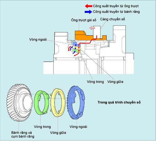 Cơ cấu đồng tốc kiểu có ba/hai mặt côn