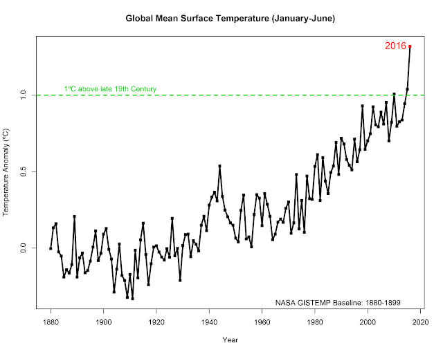 2016 climate trends continue to break records