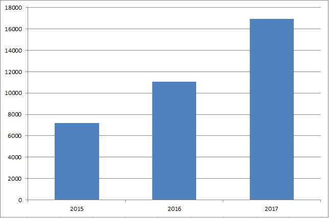 Total utdelning per år december 2017 Utdelningsstugan